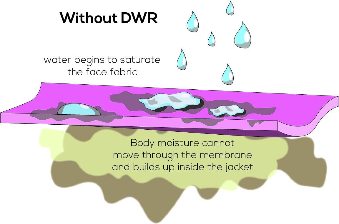 Durable Water Repellent (DWR) Care