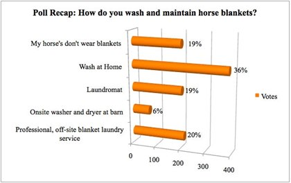 How do you wash and maintain horse blankets